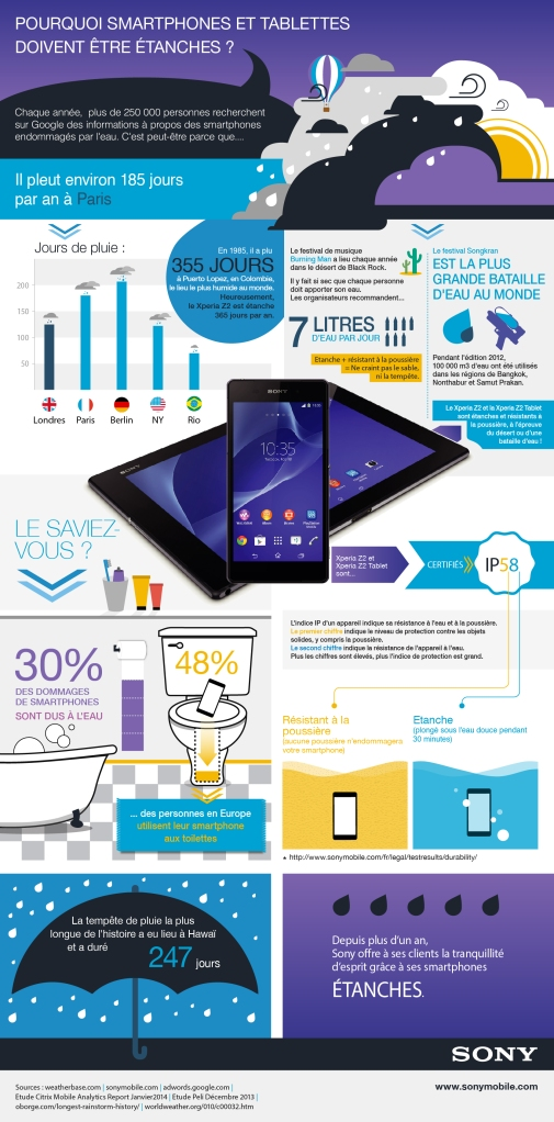 Sony-Mobile-infographie-waterproof